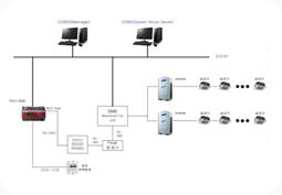 shinasystem business fields machine equipment monitoring and control rh shinasys com